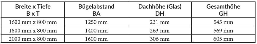 Standardmaße für die mk Vordächer Modelle E027 und E033. Sondermaße lieferbar.
